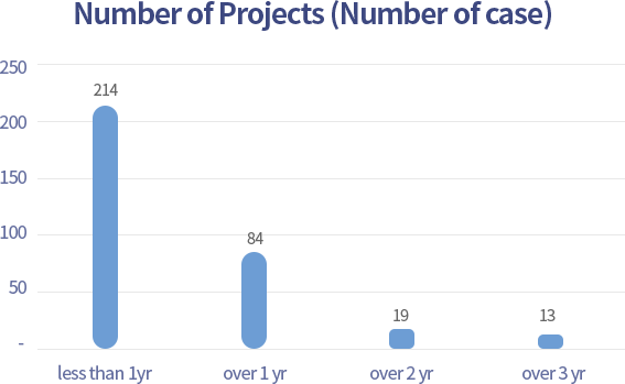 Number of Projects (Number of case)