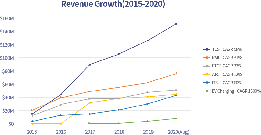Revenue Growth(2015-2020)